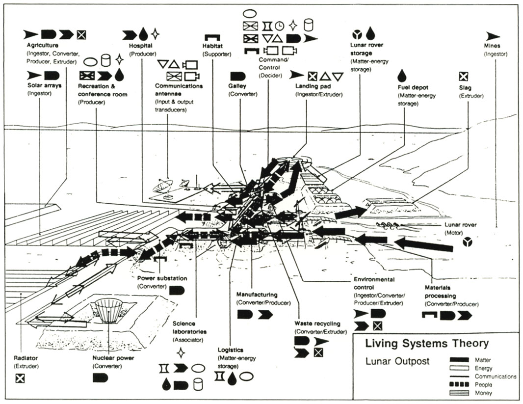 The Subsystems Of Living Systems Nuclear Power Plant Simple Diagram Figure 4 Shows Such A Lunar Outpost With Designated Areas For Command Center Habitation Solar Collection Small