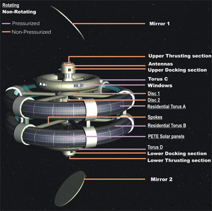 Hyperion Space Settlement