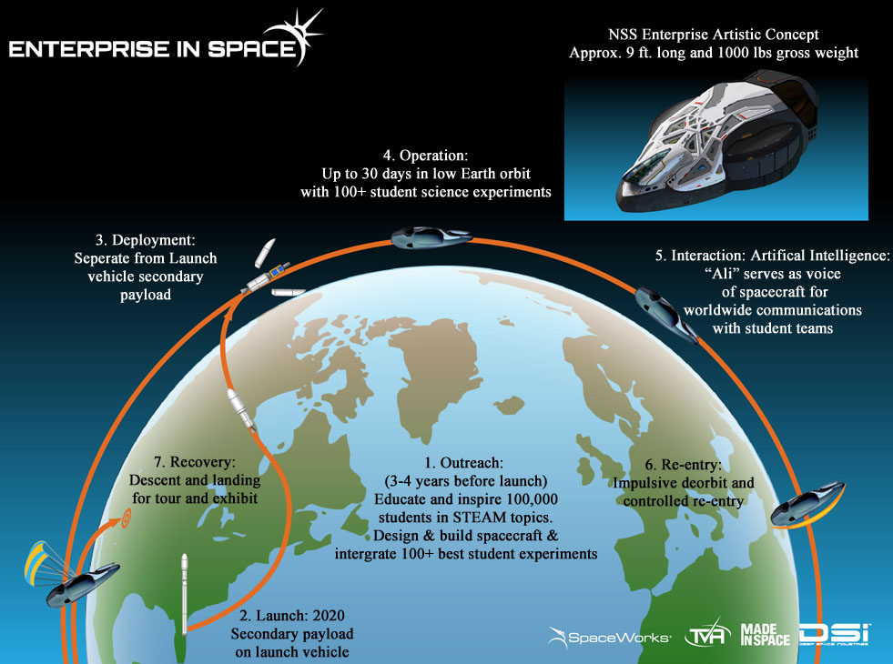 Enterprise In Space Mission Profile