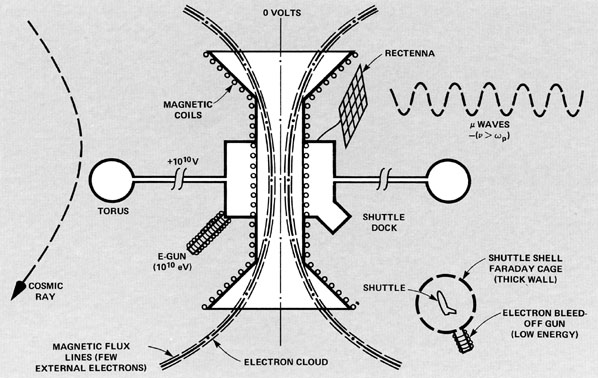 Plasma radiation shield