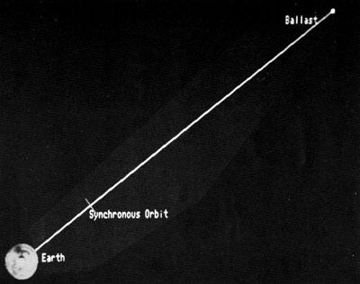 L5 News Synchronous Skyhook