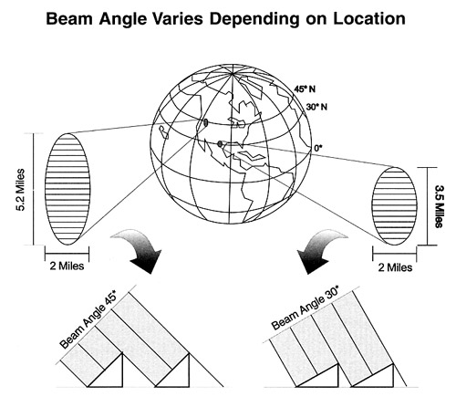 Sun Power Global Solution Beam Angle