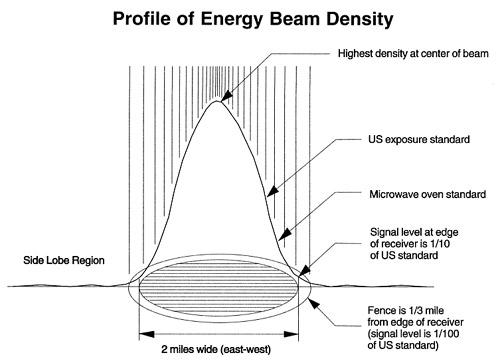 Sun Power Global Solution Beam Density