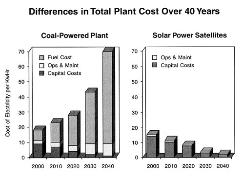 Sun Power Global Solution Plant Cost