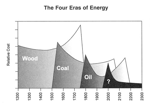 Sun Power Global Solution The Four Eras of Energy