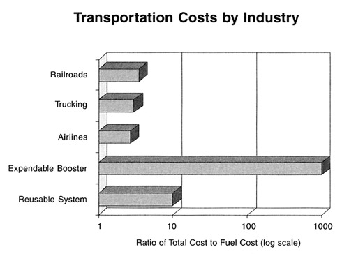 Sun Power Global Solution Transportation Costs