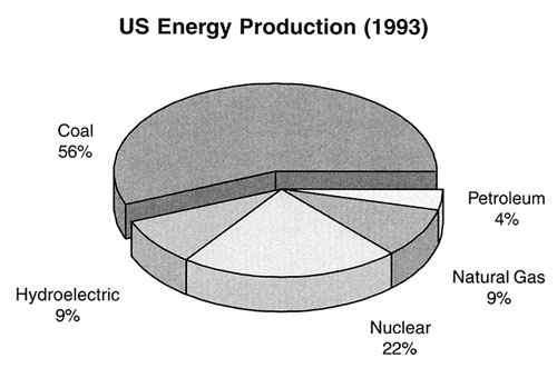 Sun Power Global Solution U.S. Energy Production 1993